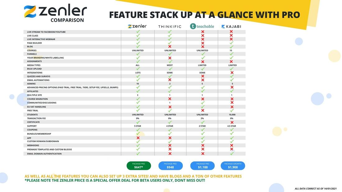 Zenler Comparison: Feature Stack Up At A Glance with PRO. Chart comparing Zenler, Thinkific, Teachable, and Kajabi