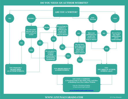Blurred image of flowchart: Do You Need an Author Website?